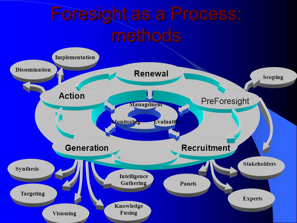 Foresight as a Process Renewal Pre- Foresight Recruitment Generation Action