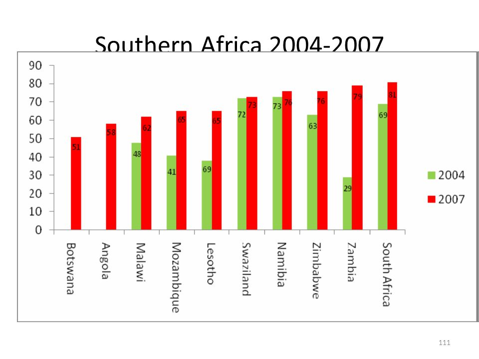 111 Southern Africa 2004-2007