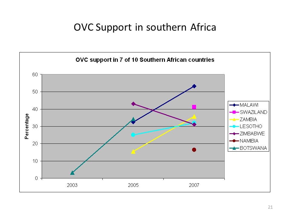 31 The Programme Effort Index (PEI) Developed to measure the current response by countries in sub-Saharan Africa to the crisis facing OVC First conducted in 2004 Specifically designed to assess how countries are progressing with the national infrastructure to underpin the Framework for the Protection, Care and Support of OVC living in a world of HIV and AIDS (2004) UN Declaration of Commitment on HIV/AIDS (2001) Reporting requirement Overall 35/40 countries in Sub-Saharan Africa completed the questionnaire