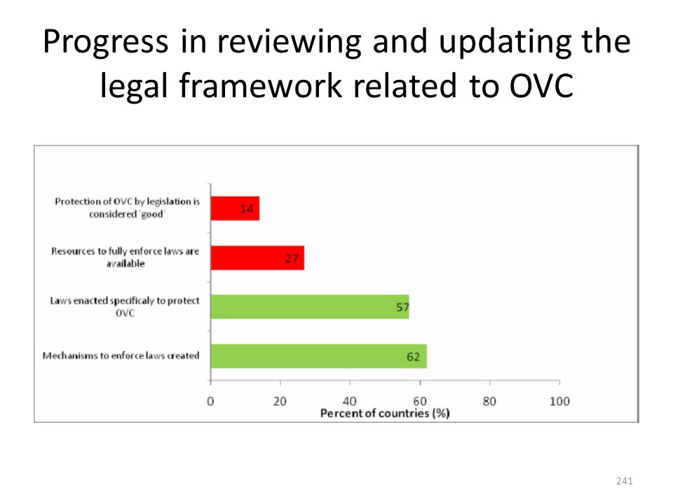 241 Progress in reviewing and updating the legal framework related to OVC