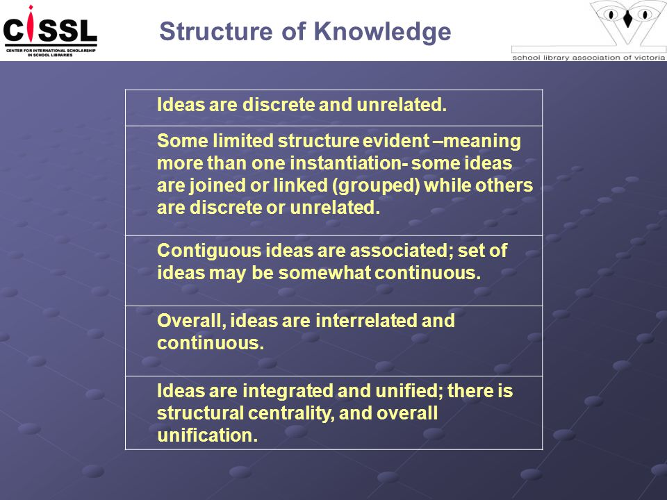 Structure of Knowledge Ideas are discrete and unrelated.