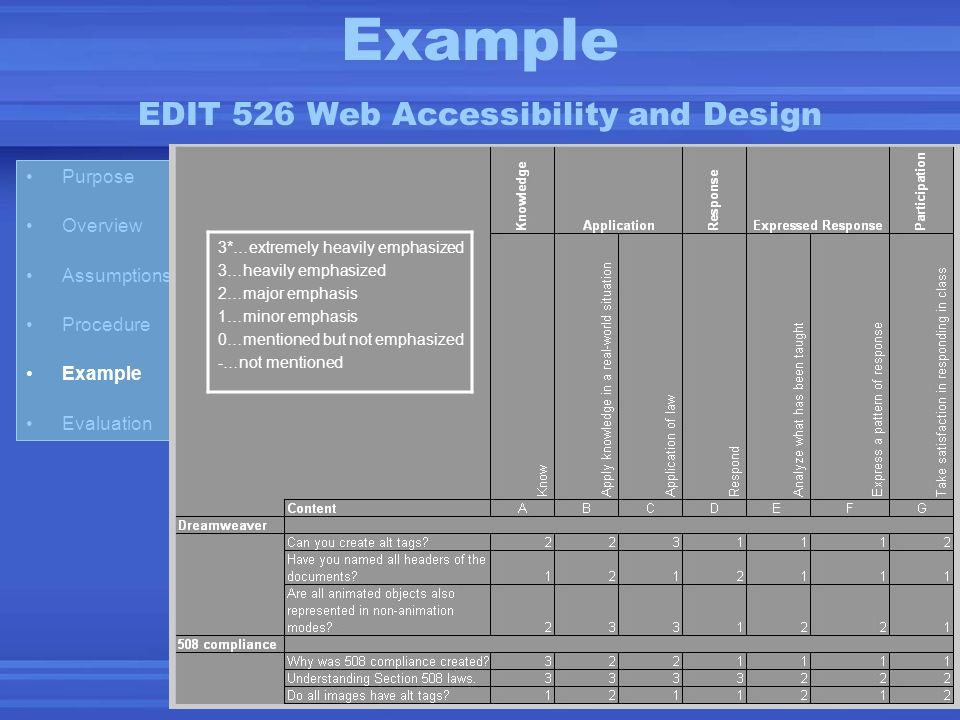 Purpose Overview Assumptions Procedure Example Evaluation Example EDIT 526 Web Accessibility and Design 3*…extremely heavily emphasized 3…heavily emph