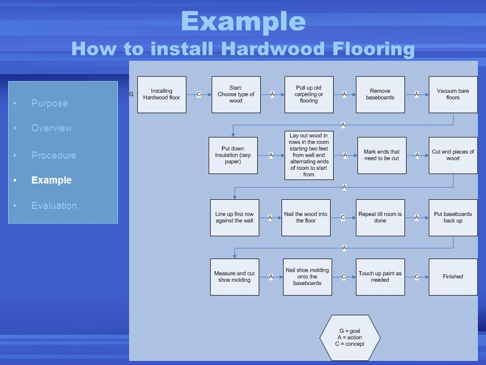 Example How to install Hardwood Flooring Purpose Overview Procedure Example Evaluation
