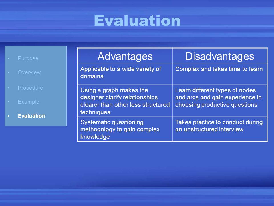 Purpose Overview Procedure Example Evaluation AdvantagesDisadvantages Applicable to a wide variety of domains Complex and takes time to learn Using a