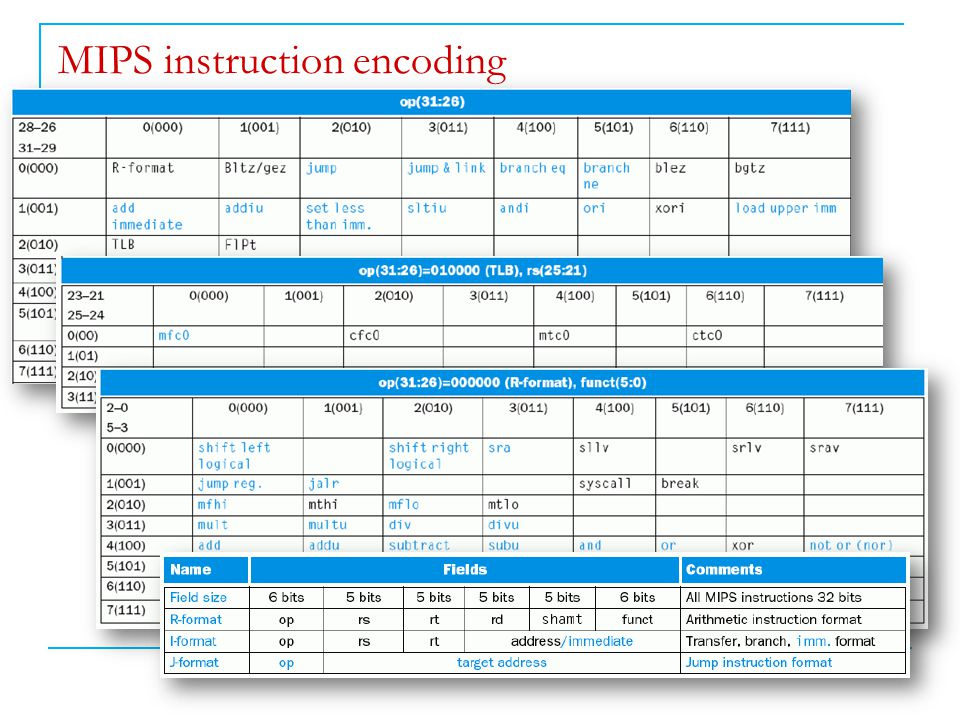 MIPS instruction encoding