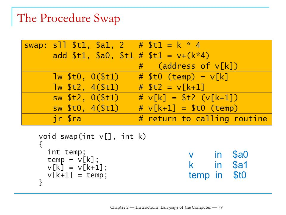 Chapter 2 — Instructions: Language of the Computer — 79 The Procedure Swap swap: sll $t1, $a1, 2 # $t1 = k * 4 add $t1, $a0, $t1 # $t1 = v+(k*4) # (address of v[k]) lw $t0, 0($t1) # $t0 (temp) = v[k] lw $t2, 4($t1) # $t2 = v[k+1] sw $t2, 0($t1) # v[k] = $t2 (v[k+1]) sw $t0, 4($t1) # v[k+1] = $t0 (temp) jr $ra # return to calling routine void swap(int v[], int k) { int temp; temp = v[k]; v[k] = v[k+1]; v[k+1] = temp; } v in $a0 k in $a1 temp in $t0