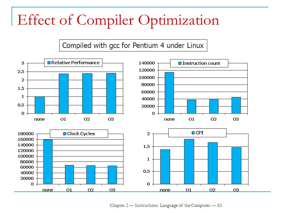 Chapter 2 — Instructions: Language of the Computer — 83 Effect of Compiler Optimization Compiled with gcc for Pentium 4 under Linux