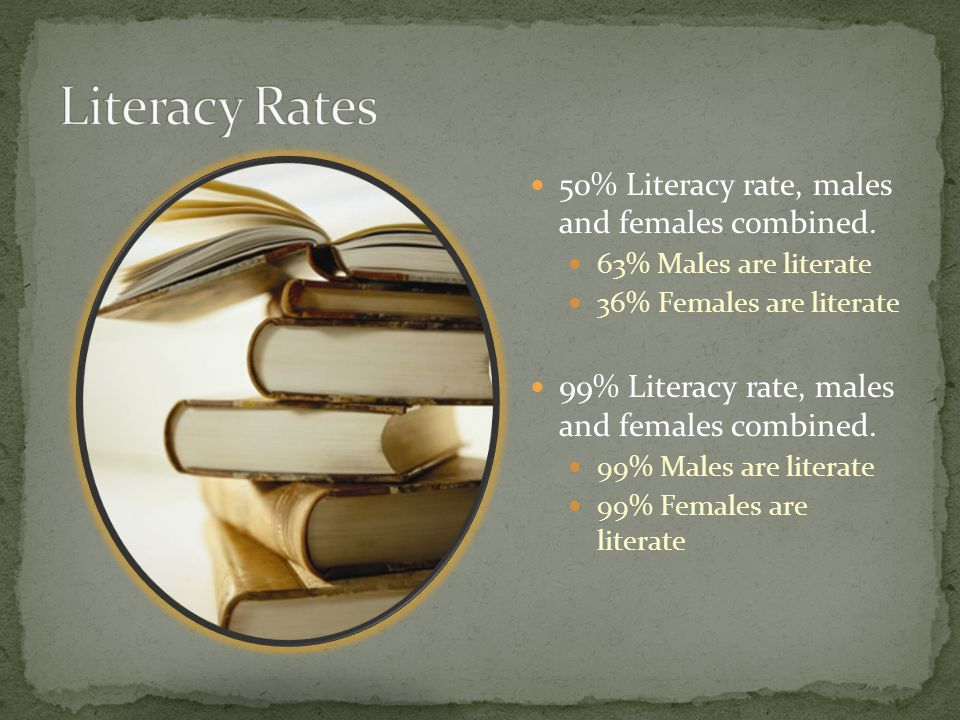 50% Literacy rate, males and females combined. 63% Males are literate 36% Females are literate 99% Literacy rate, males and females combined. 99% Male