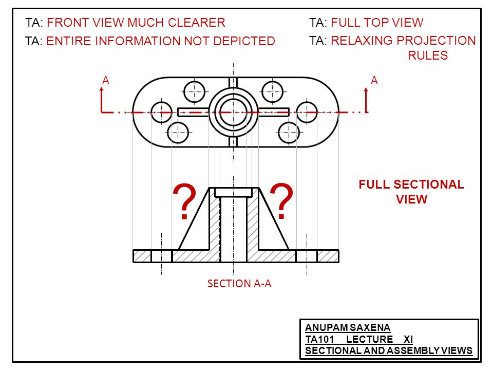 ANUPAM SAXENA TA101 LECTURE XI SECTIONAL AND ASSEMBLY VIEWS AA SECTION A-A TA: FRONT VIEW MUCH CLEARER TA: ENTIRE INFORMATION NOT DEPICTED TA: FULL TOP VIEW TA: RELAXING PROJECTION RULES .