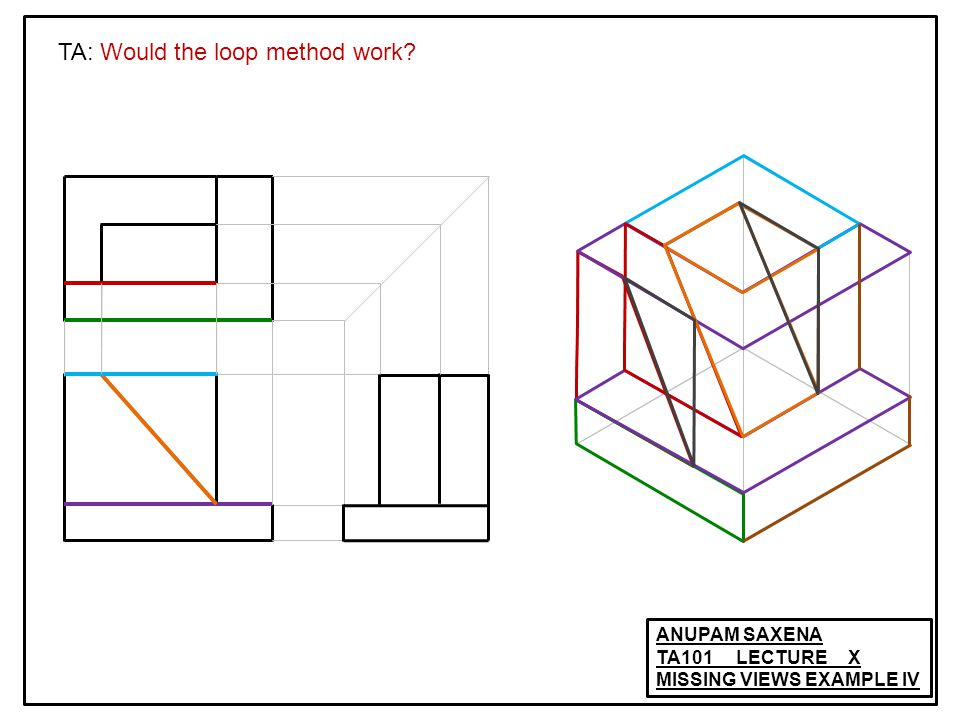 ANUPAM SAXENA TA101 LECTURE X MISSING VIEWS EXAMPLE III TA: Would the loop method work?