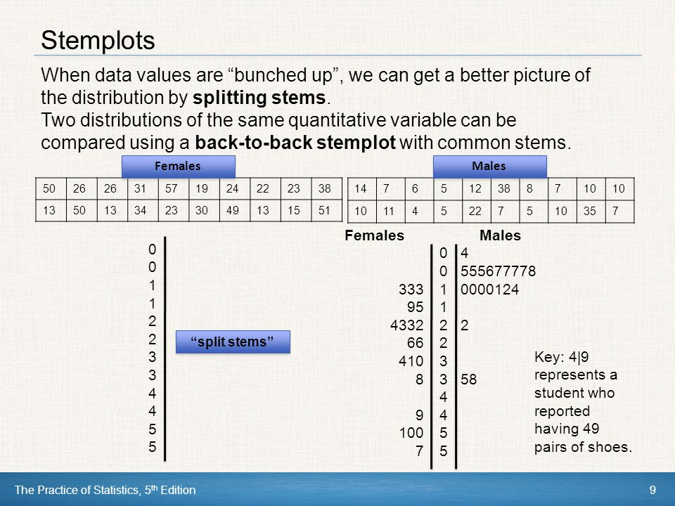 The Practice of Statistics, 5 th Edition10 Histograms Quantitative variables often take many values.