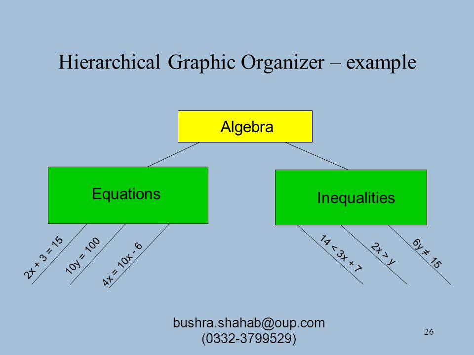 26 Hierarchical Graphic Organizer – example Algebra Equations Inequalities 2x + 3 = 15 10y = 100 4x = 10x - 6 14 < 3x + 7 2x > y 6y ≠ 15 bushra.shahab@oup.com (0332-3799529)