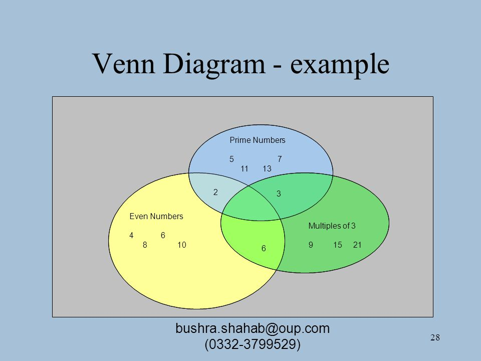 28 Venn Diagram - example Prime Numbers 57 11 13 Even Numbers 4 6 810 Multiples of 3 9 15 21 3 2 6 bushra.shahab@oup.com (0332-3799529)