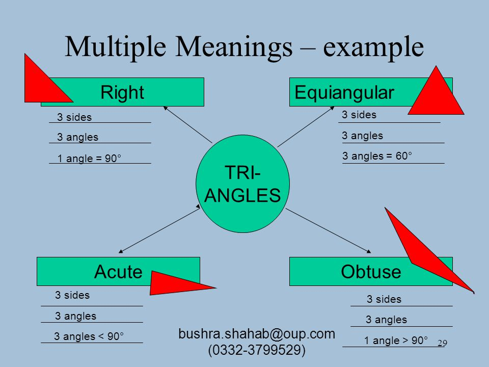 29 Multiple Meanings – example TRI- ANGLES RightEquiangular AcuteObtuse 3 sides 3 angles 1 angle = 90° 3 sides 3 angles 3 angles < 90° 3 sides 3 angles 3 angles = 60° 3 sides 3 angles 1 angle > 90° bushra.shahab@oup.com (0332-3799529)