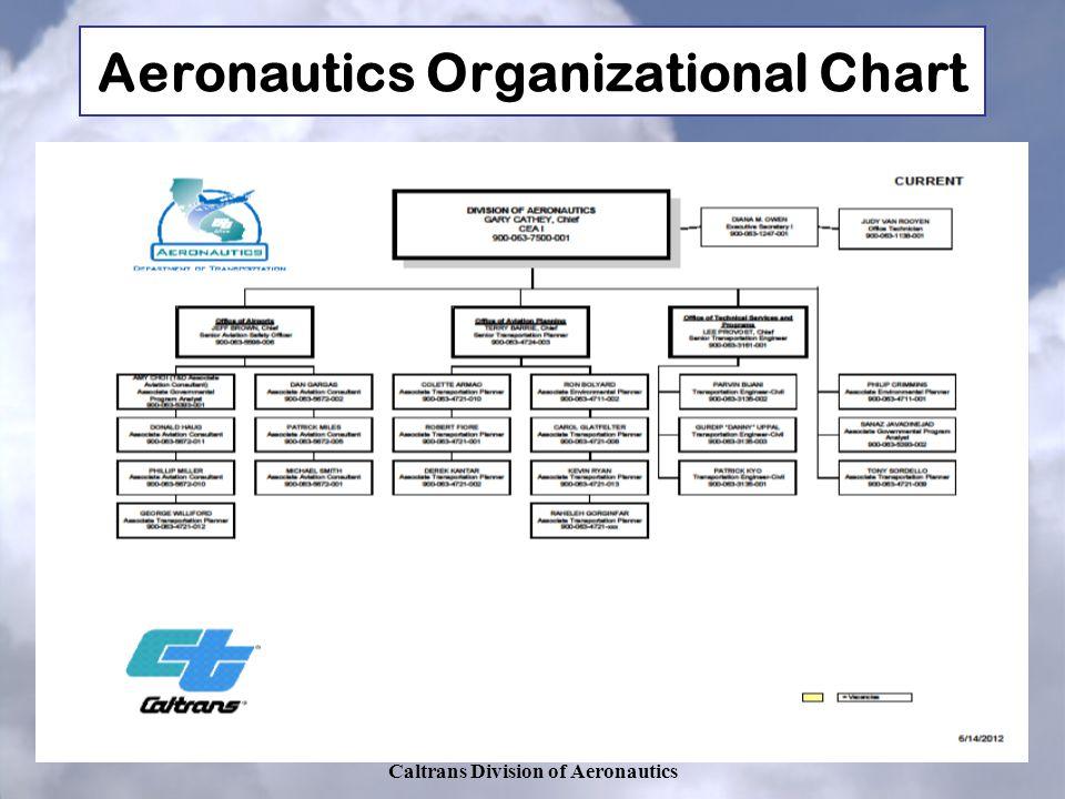 Aeronautics Organizational Chart Caltrans Division of Aeronautics
