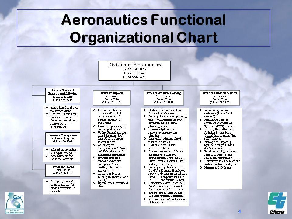 4 Aeronautics Functional Organizational Chart