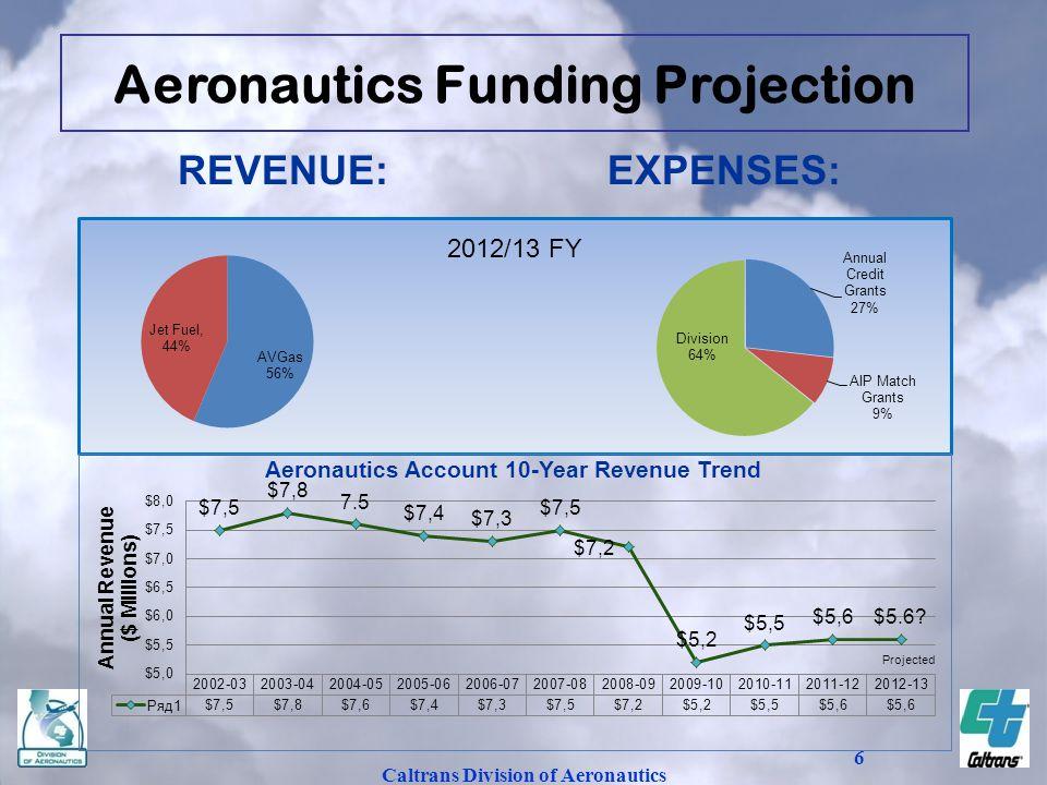 Caltrans Division of Aeronautics 6 REVENUE:EXPENSES: 2012/13 FY Aeronautics Funding Projection