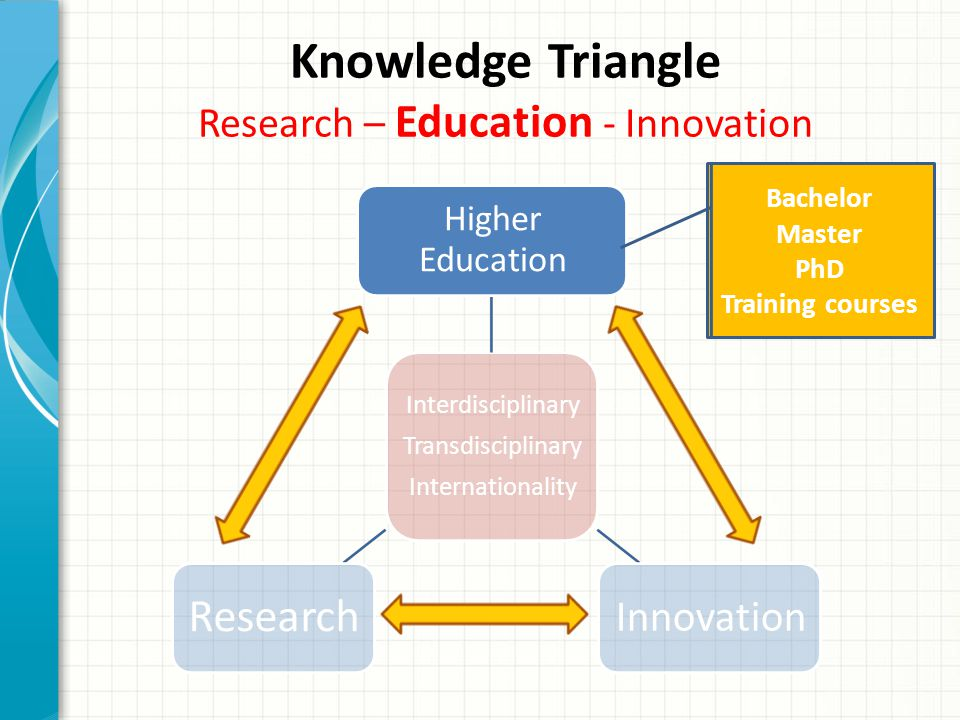 Knowledge Triangle Research – Education - Innovation Interdisciplinary Transdisciplinary Internationality Higher Education Innovation Research Bachelor Master PhD Training courses