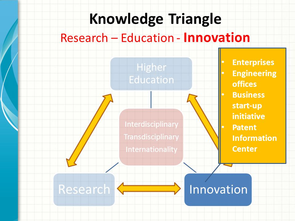 Knowledge Triangle Research – Education - Innovation Interdisciplinary Transdisciplinary Internationality Higher Education Innovation Research Enterprises Engineering offices Business start-up initiative Patent Information Center