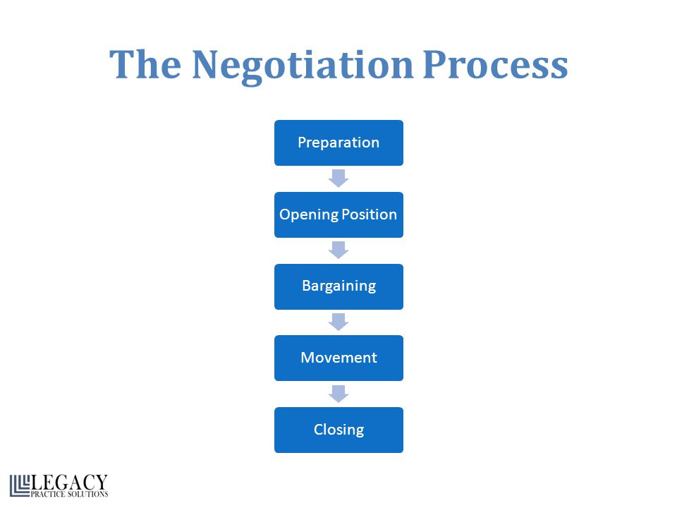 The Negotiation Process PreparationOpening PositionBargainingMovementClosing