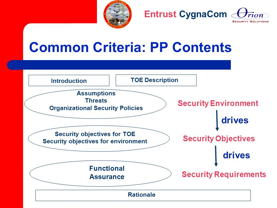 Entrust CygnaCom Common Criteria: PP Contents Introduction TOE Description Security Environment Assumptions Threats Organizational Security Policies R