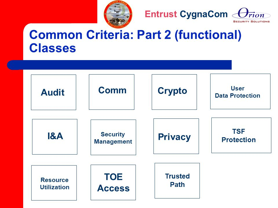 Entrust CygnaCom Common Criteria: Part 2 (functional) Classes Audit Comm Crypto User Data Protection I&A Security Management Privacy TSF Protection Re