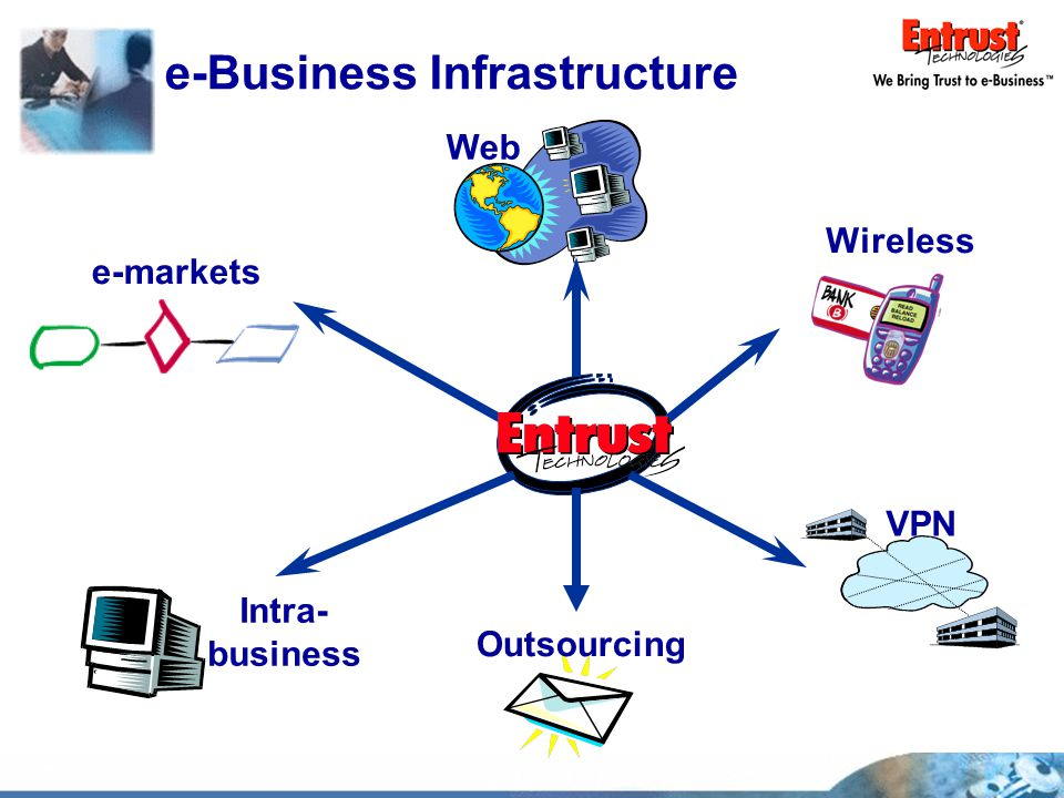 Intra- business Web Outsourcing VPN e-Business Infrastructure e-markets Wireless