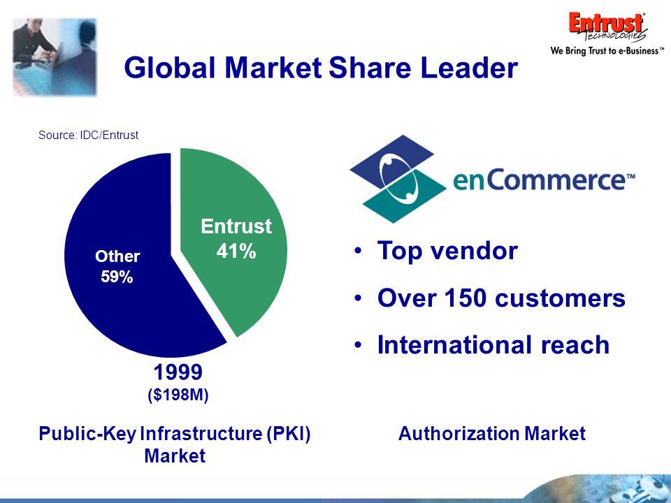 Global Market Share Leader 1999 ($198M) Entrust 41% Other 59% Source: IDC/Entrust Public-Key Infrastructure (PKI) Market Top vendor Over 150 customers International reach Authorization Market