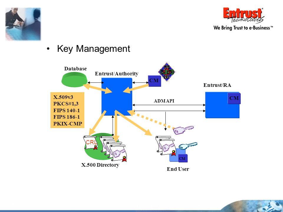 Key Management X.500 Directory Entrust/Authority Entrust/RA CM CRL End User CM Database ADM API X.509v3 PKCS#1,3 FIPS 140-1 FIPS 186-1 PKIX-CMP