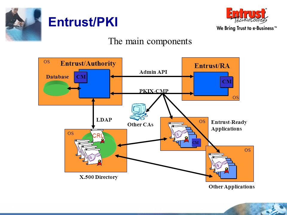Entrust/PKI The main components X.500 Directory CRL Other Applications Entrust-Ready Applications CM Entrust/RA Entrust/Authority CM Database LDAP PKI