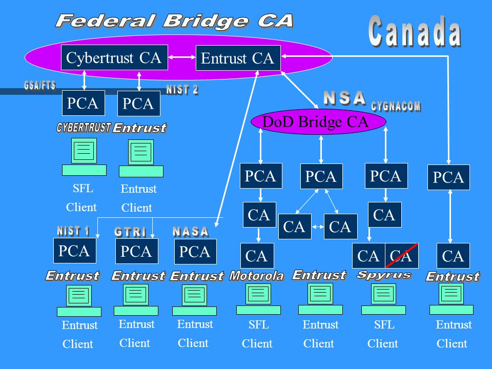 Participants n Government of Canada n NSA/DOD n NIST n NASA n GSA n Georgia Tech Research Institute n CA products: Entrust; Cybertrust; CygnaCom; Spyrus; Motorola n Directories: PeerLogic; ICL; Nexor; CDS; Chromatix n Integrators: Mitretek; JGVanDyke; GNS; Booz Allen; CygnaCom; A&N Associates