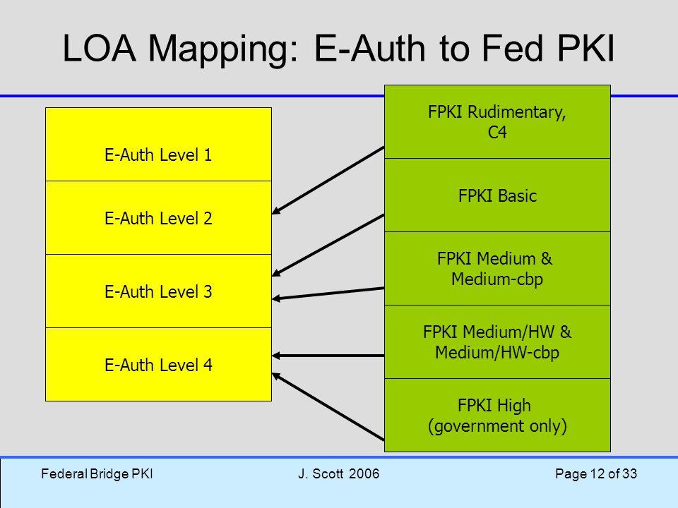 Federal Bridge PKIJ. Scott 2006 Page 12 of 33 LOA Mapping: E-Auth to Fed PKI E-Auth Level 1 E-Auth Level 2 E-Auth Level 3 E-Auth Level 4 FPKI Rudiment