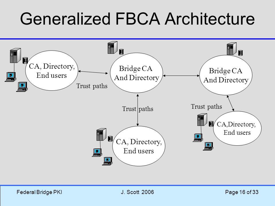Federal Bridge PKIJ. Scott 2006 Page 16 of 33 Generalized FBCA Architecture Bridge CA And Directory Bridge CA And Directory CA, Directory, End users C