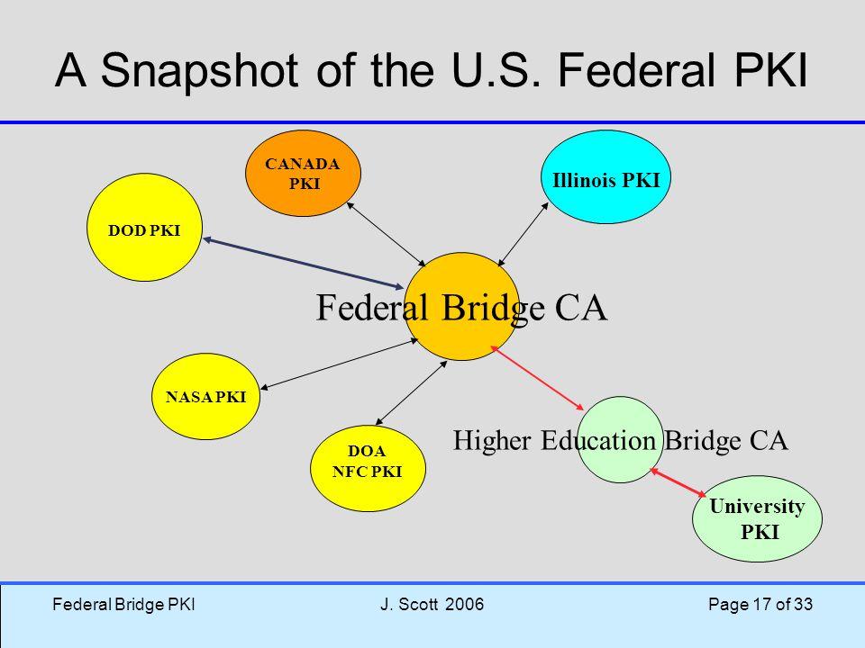 Federal Bridge PKIJ. Scott 2006 Page 17 of 33 A Snapshot of the U.S. Federal PKI Federal Bridge CA DOA NFC PKI Higher Education Bridge CA NASA PKI DOD