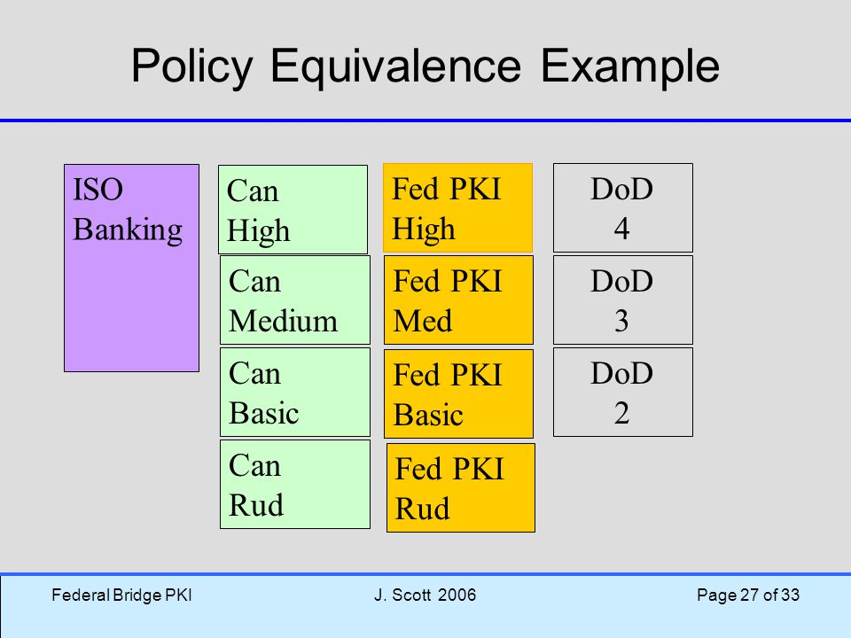 Federal Bridge PKIJ. Scott 2006 Page 27 of 33 Policy Equivalence Example Can High ISO Banking Fed PKI High Fed PKI Med Fed PKI Basic Fed PKI Rud Can M