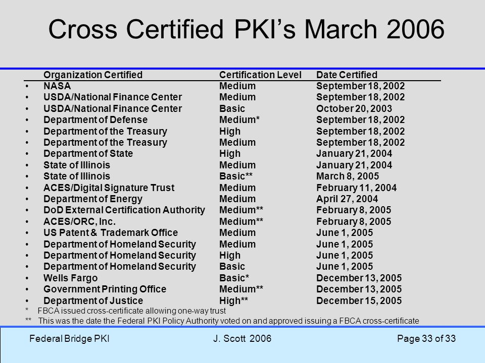 Federal Bridge PKIJ. Scott 2006 Page 33 of 33 Cross Certified PKI's March 2006 Organization CertifiedCertification LevelDate Certified NASAMediumSepte