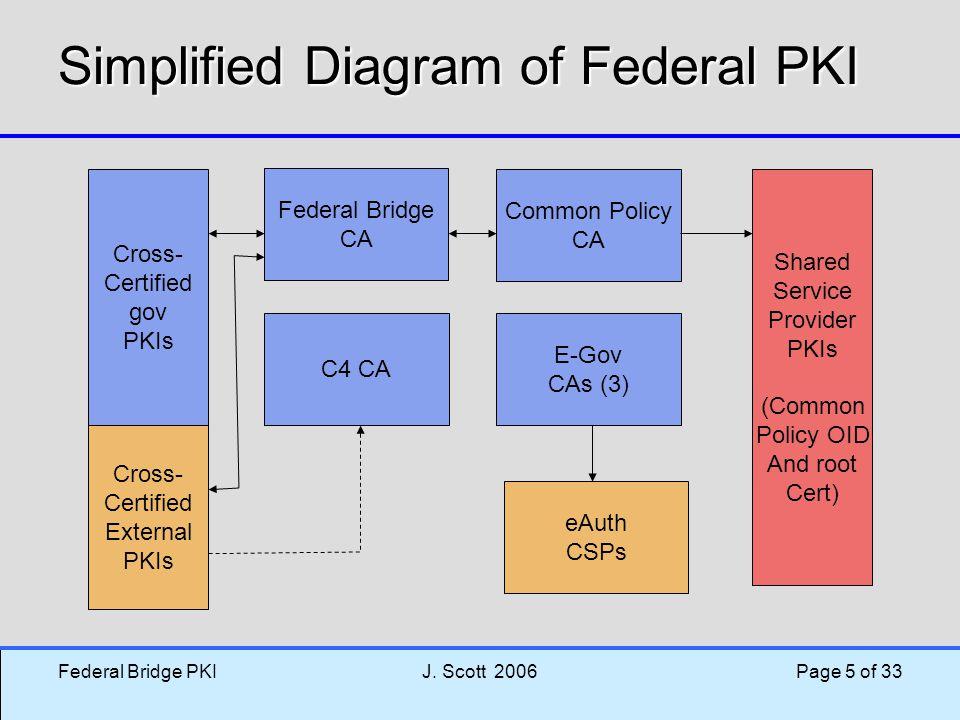 Federal Bridge PKIJ. Scott 2006 Page 5 of 33 Simplified Diagram of Federal PKI Federal Bridge CA C4 CA E-Gov CAs (3) Common Policy CA Cross- Certified