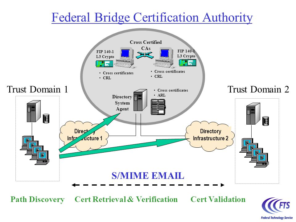 Federal Bridge Certification Authority Cross Certified CAs Directory System Agent Cross certificates CRL FIP 140-1 L3 Crypto Cross certificates CRL Cr