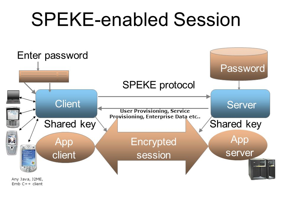 3 Server Enter password Password App server Encrypted session App client SPEKE protocol Client Shared key SPEKE-enabled Session User Provisioning, Service Provisioning, Enterprise Data etc..