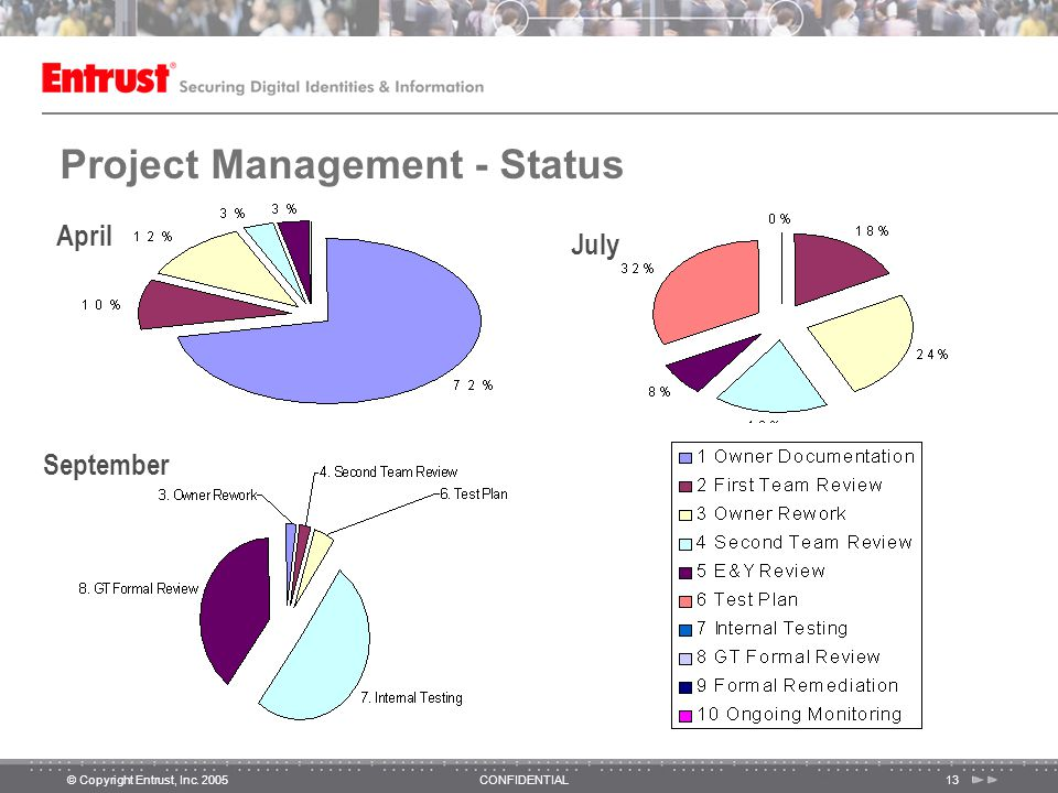 © Copyright Entrust, Inc. 2005CONFIDENTIAL13 April July September Project Management - Status