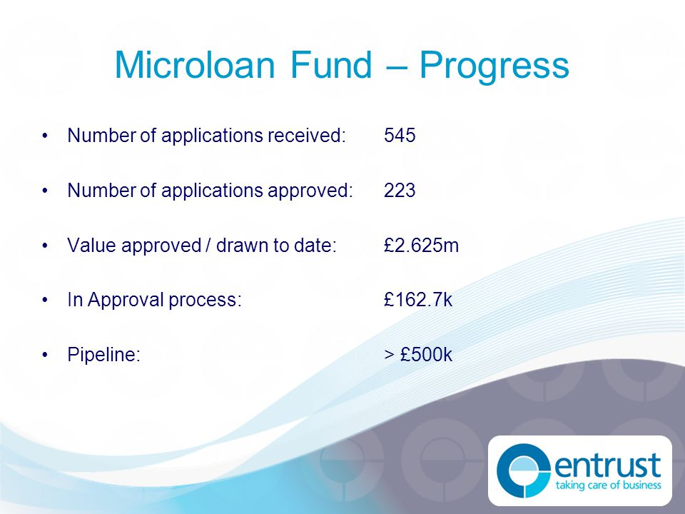 Microloan Fund – Progress Number of applications received:545 Number of applications approved:223 Value approved / drawn to date:£2.625m In Approval p