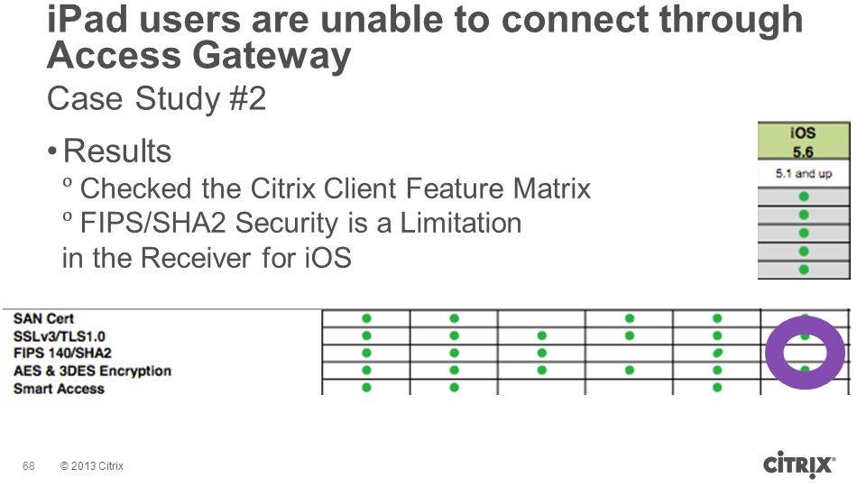 © 2013 Citrix iPad users are unable to connect through Access Gateway Case Study #2 68 Results  Checked the Citrix Client Feature Matrix  FIPS/SHA2