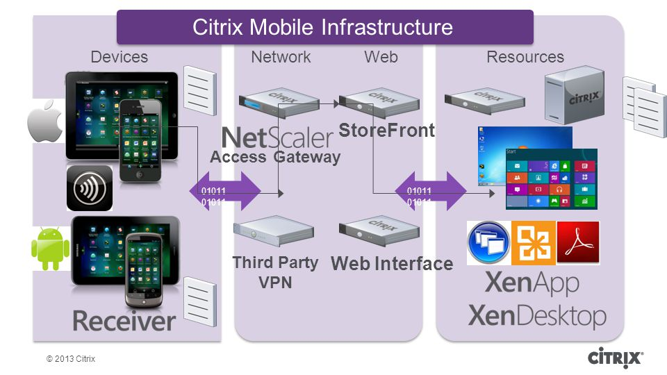 © 2013 Citrix Agenda 8 Network and ICA Connection Troubleshooting Advanced Logs on Receiver for iOS Logcat with Receiver for Android Wrap it up.