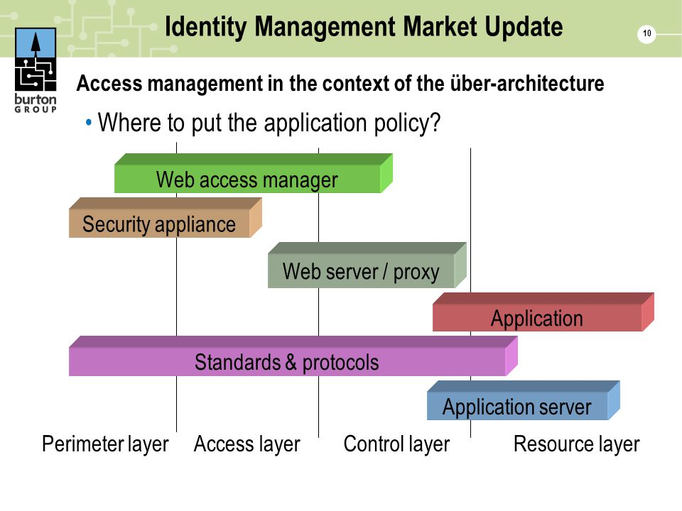 10 Identity Management Market Update Access management in the context of the über-architecture Where to put the application policy? Perimeter layerCon