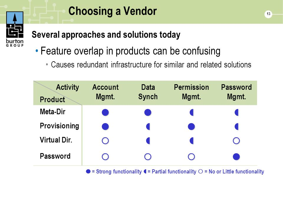 13 Choosing a Vendor Several approaches and solutions today Feature overlap in products can be confusing Causes redundant infrastructure for similar a