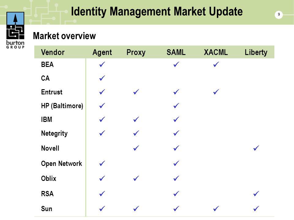9 Identity Management Market Update Market overview VendorAgentProxySAMLXACMLLiberty BEA CA Entrust HP (Baltimore) IBM Netegrity Novell Open Network O