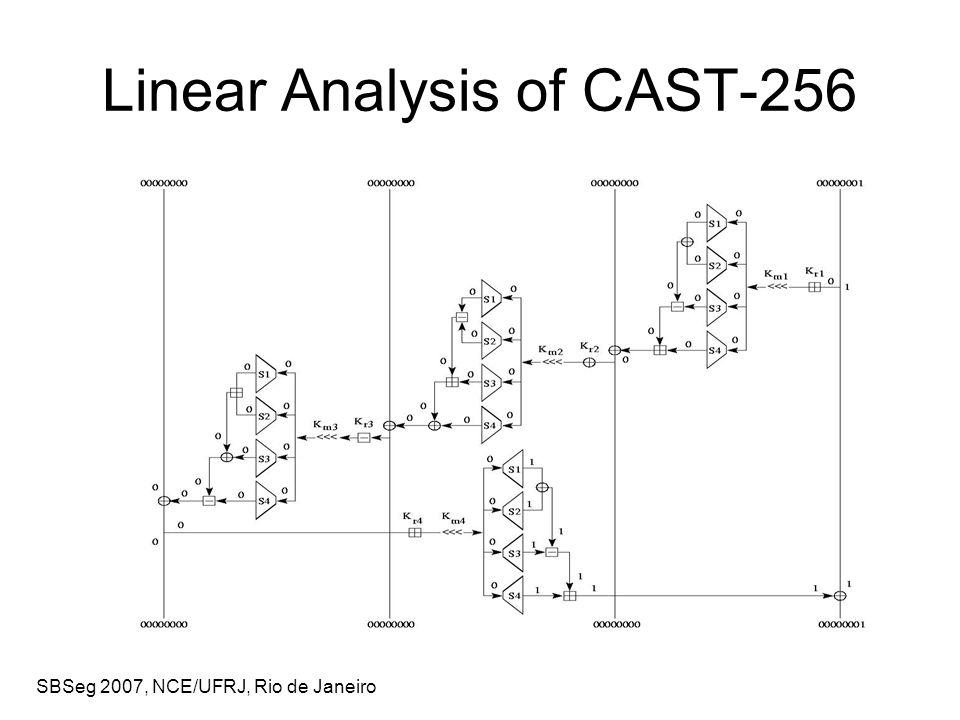 SBSeg 2007, NCE/UFRJ, Rio de Janeiro Linear Analysis of CAST-256