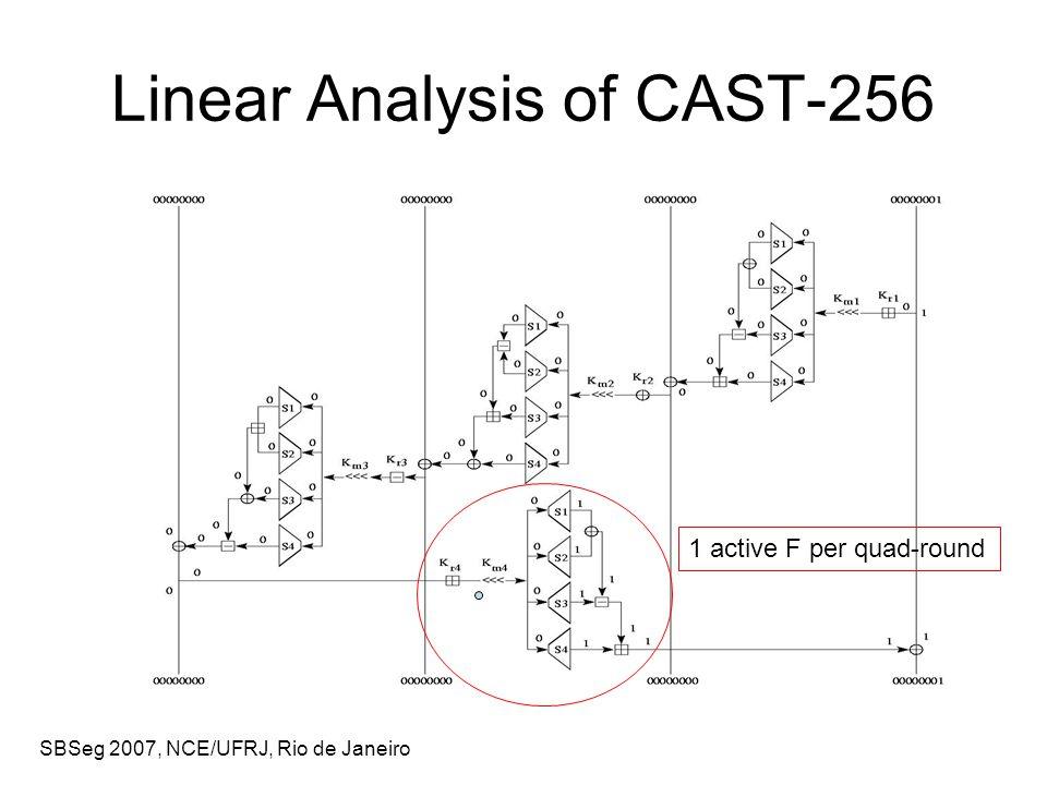 SBSeg 2007, NCE/UFRJ, Rio de Janeiro Linear Analysis of CAST-256 1 active F per quad-round
