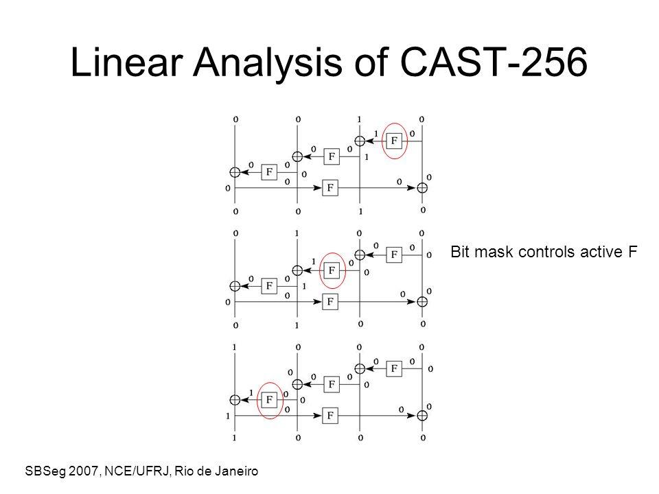 SBSeg 2007, NCE/UFRJ, Rio de Janeiro Linear Analysis of CAST-256 Bit mask controls active F