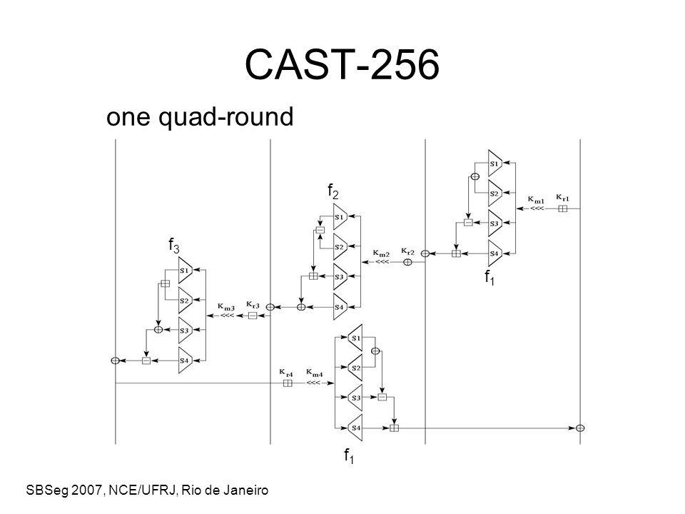 SBSeg 2007, NCE/UFRJ, Rio de Janeiro CAST-256 one quad-round f1f1 f1f1 f2f2 f3f3